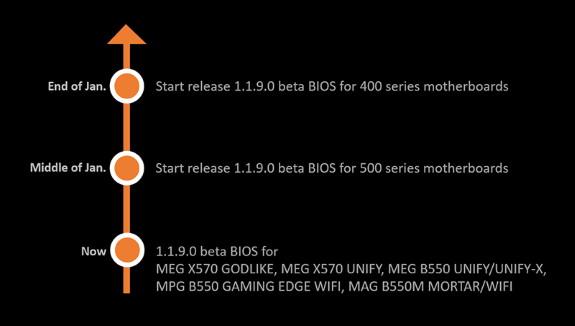 MSI  500 series update schedule