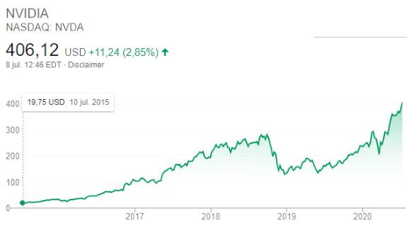 NVDA stock performance
