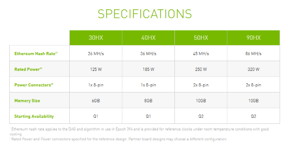 NVIDIA mining CMP GPU specs