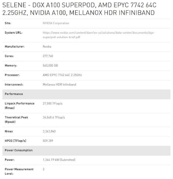 NVDA Selene supercomputer with AMD Zen