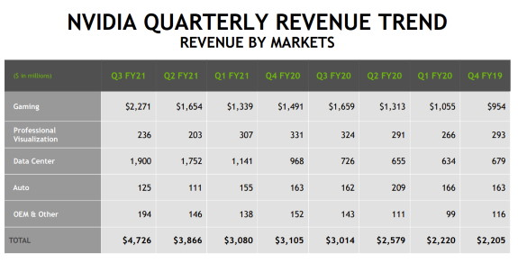NVIDIA Earnings trend with Q3 FY2021