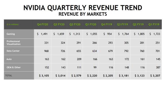 NVIDIA revenue trend
