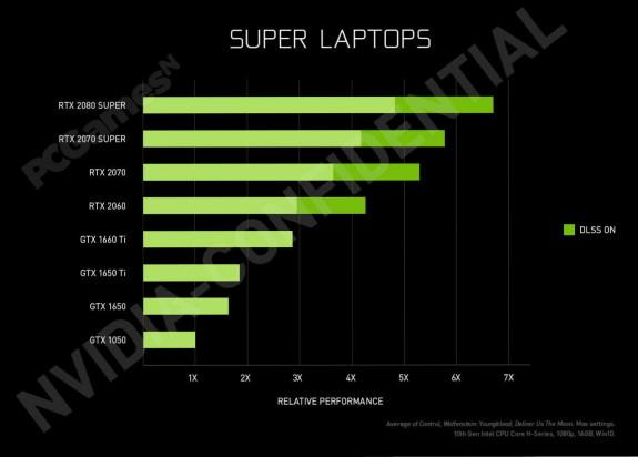 NVIDIA GeForce RTX 2000 SUPER mobile