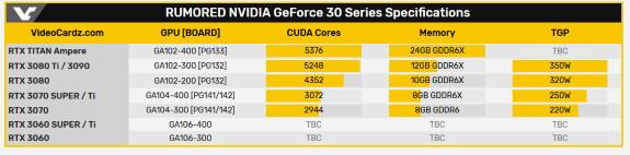 NVDA RTX 30 series specs leak