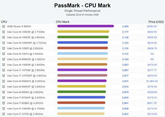AMD Ryzen 5 5600X performance in CPU Mark