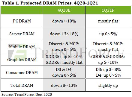 TrendForce DRAM price prediction