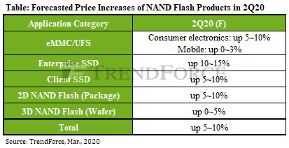 TrendForce NAND price evolution estimates