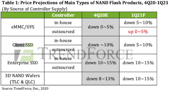 Price projection of various NAND by type
