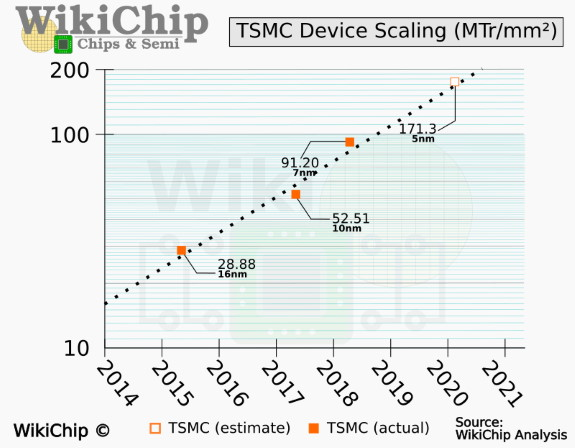 TSMC 5nm scaling