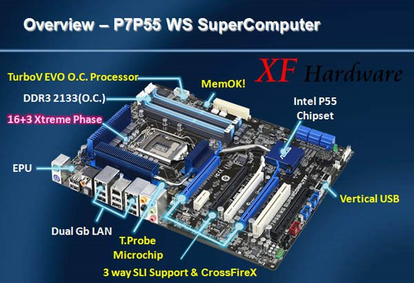 ASUs P7P55 WS SuperComputer specs revealed