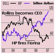 Dell vs HP market cap chart