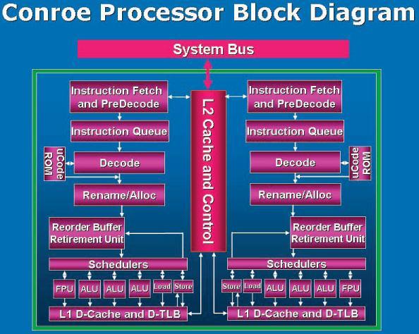 Intel Conroe block    diagram
