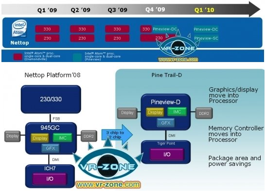 Intel pineview graphics chip