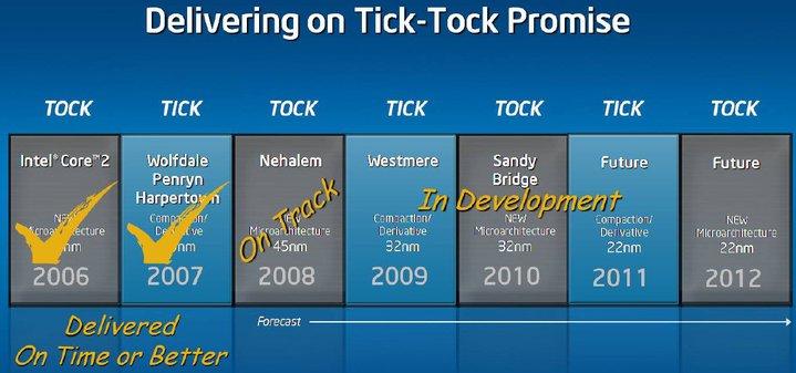 http://www.dvhardware.net/news/intel_tick_tock_roadmap_cebit08.jpg