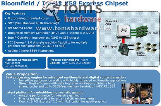 Intel X58 chipset specifications