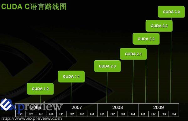 Nvidia Cuda Roadmap Unveiled