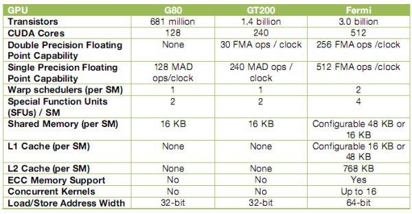 NVIDIA Fermi architecture vs G80 and GT200