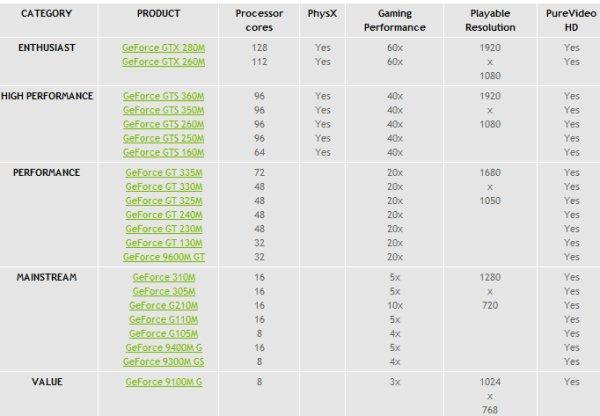Nuevas GeForce Mobile GT300