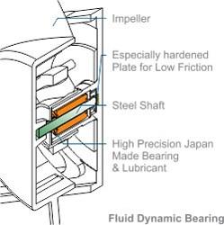 Arctic BioniX F120 motor design