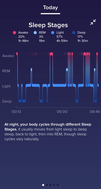 Fitbit app sleep zones
